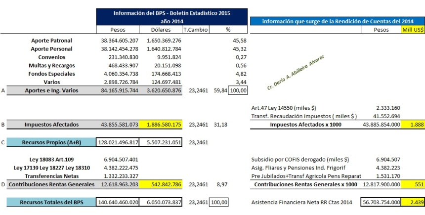 2016 07_Comparativo BPS vs RRCC